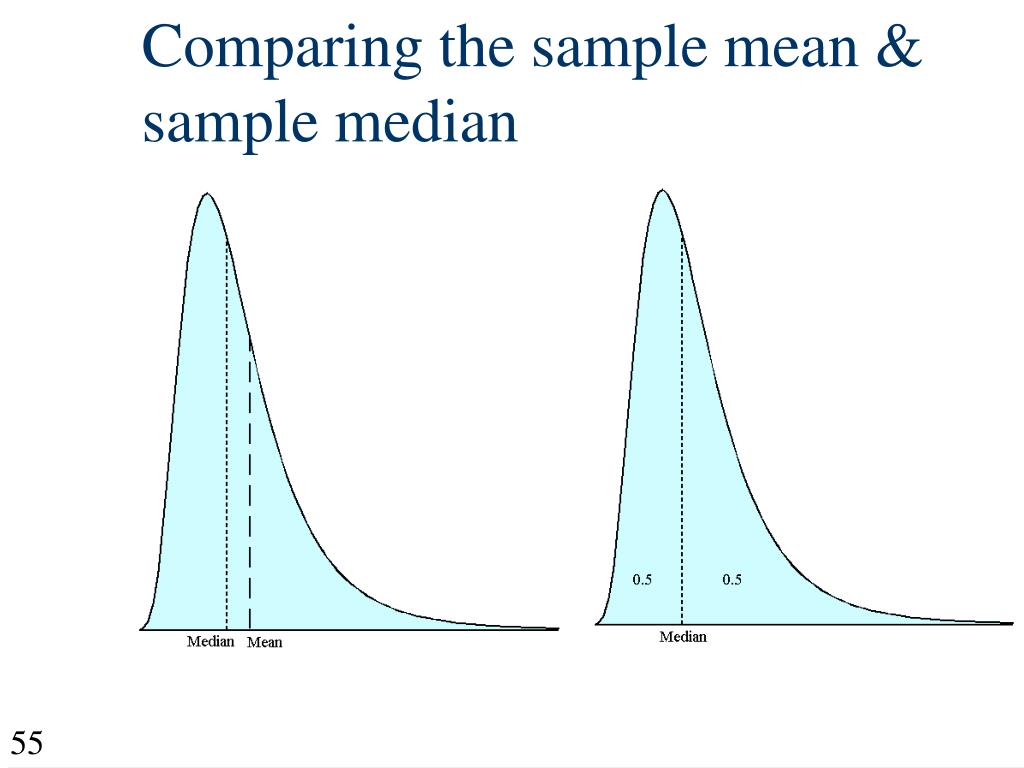 Comparing the sample mean & sample median