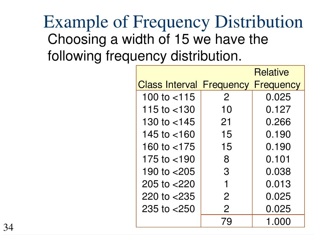 Example of Frequency Distribution