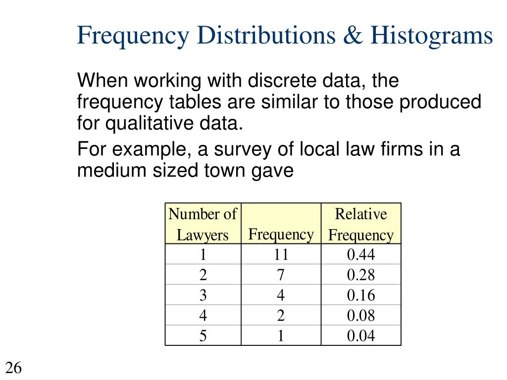 Frequency Distributions & Histograms