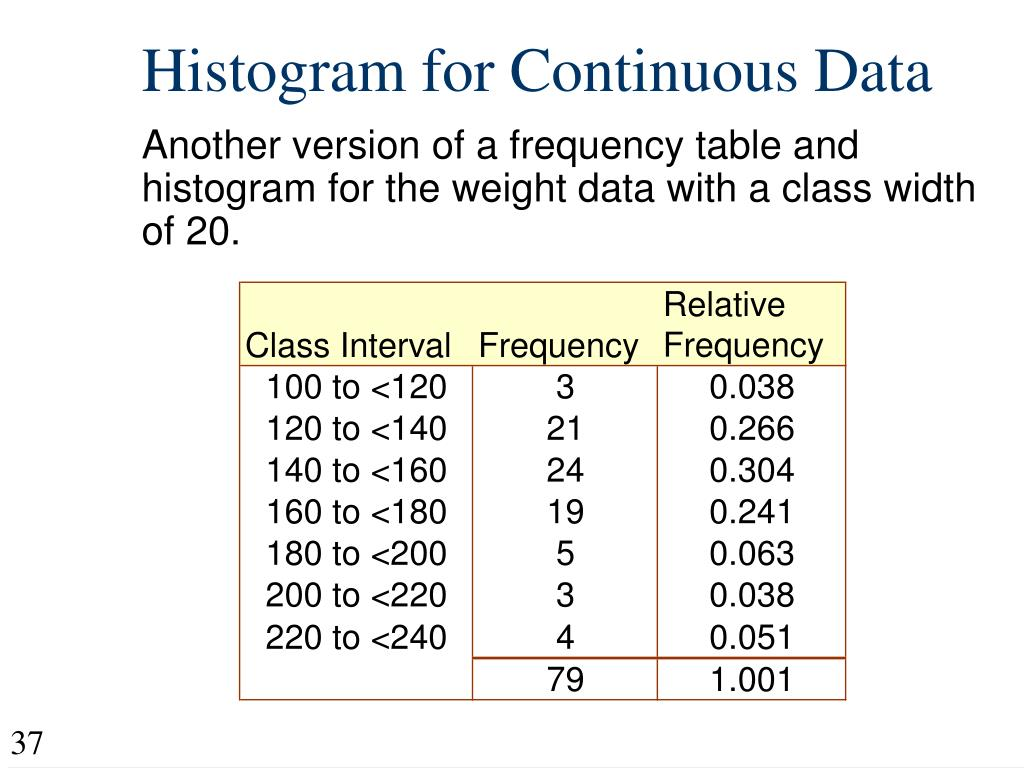 Histogram for Continuous Data