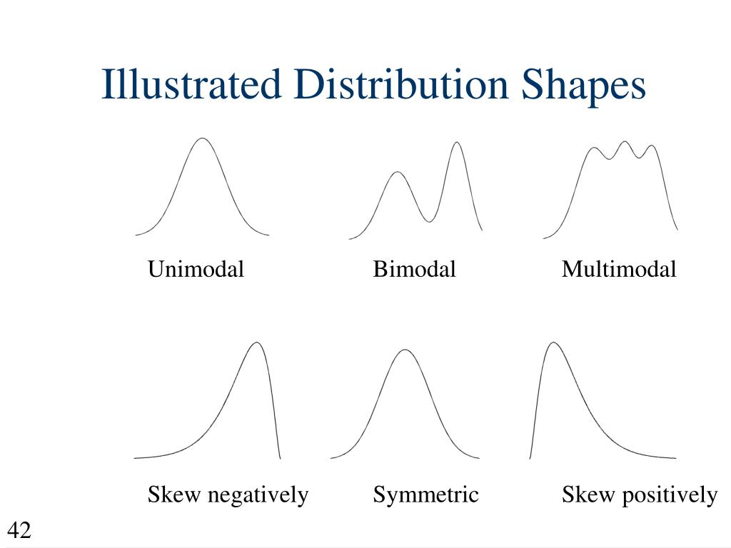 Illustrated Distribution Shapes