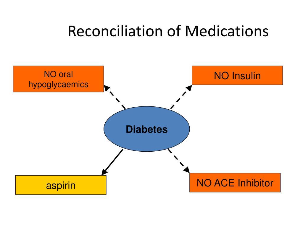 Reconciliation of Medications