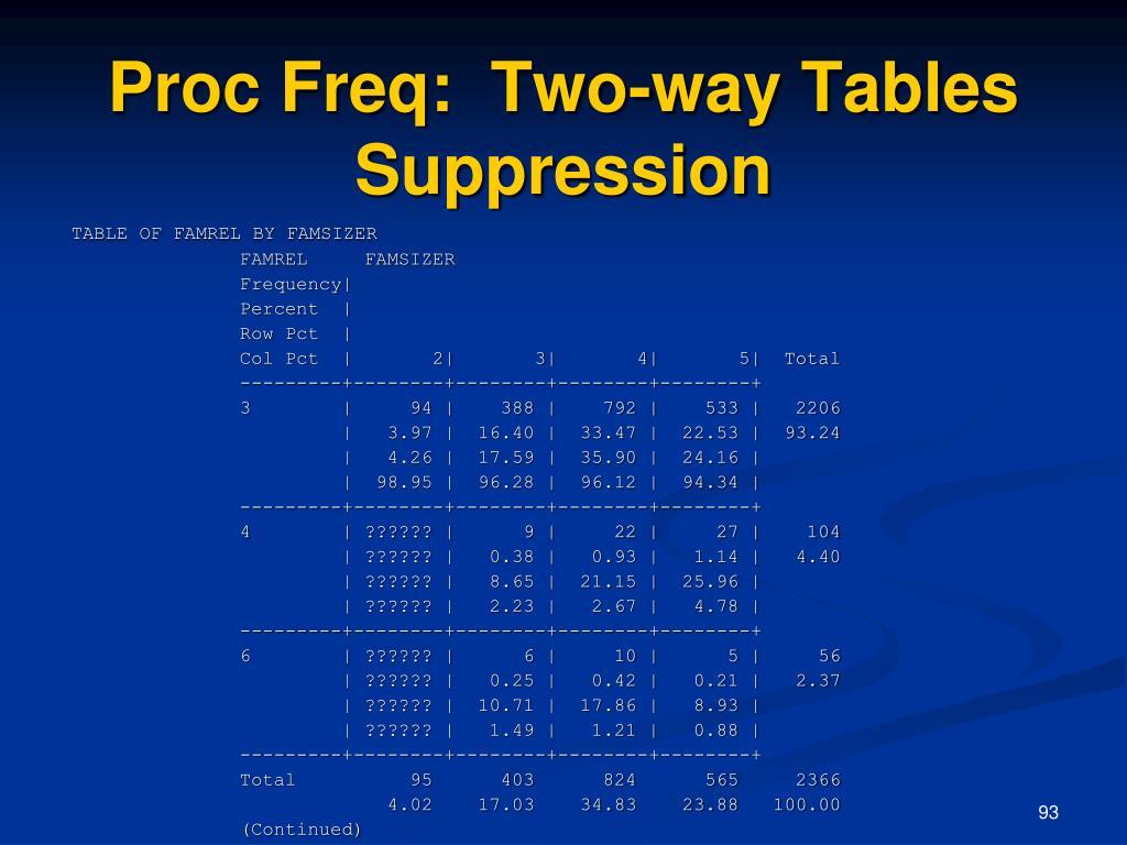 Proc Freq:  Two-way Tables Suppression
