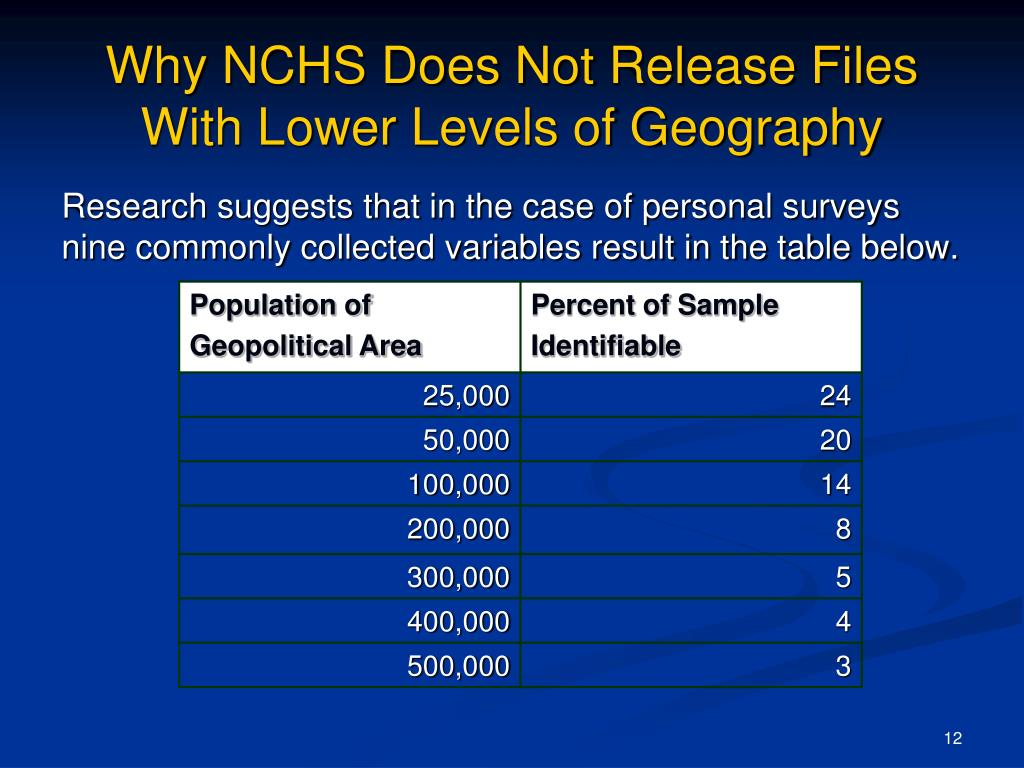 Why NCHS Does Not Release Files With Lower Levels of Geography