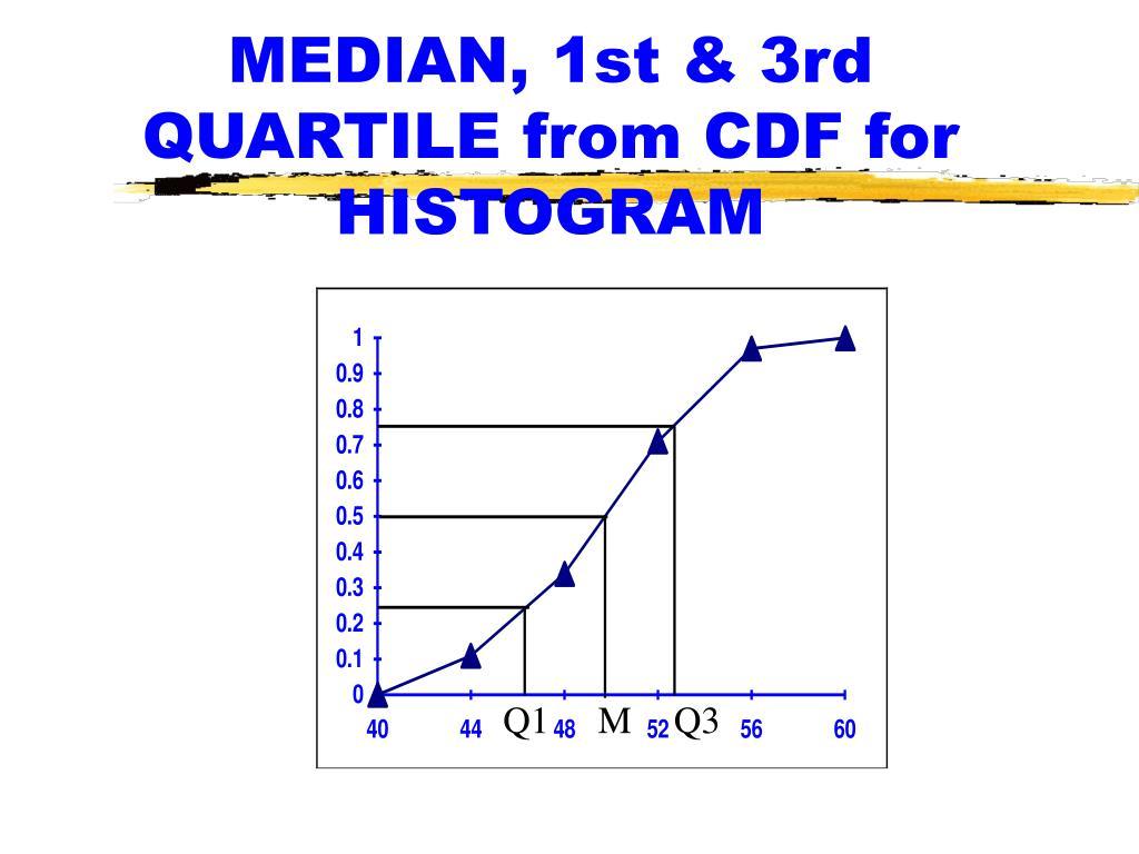 MEDIAN, 1st & 3rd QUARTILE from CDF for HISTOGRAM