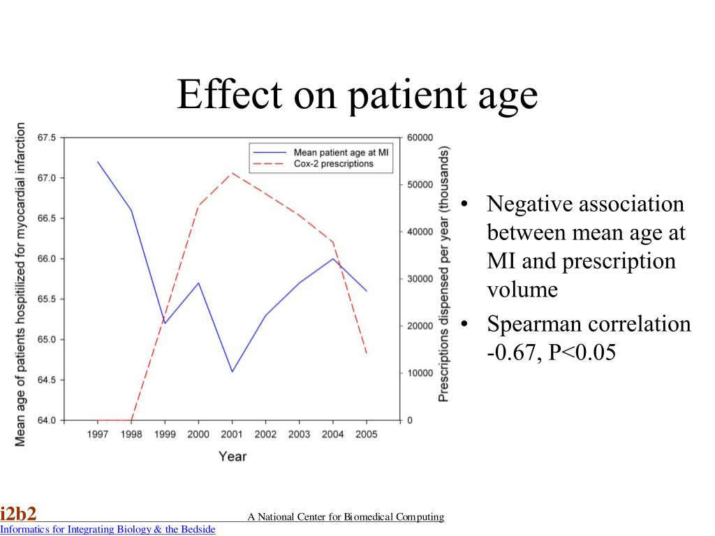 Effect on patient age
