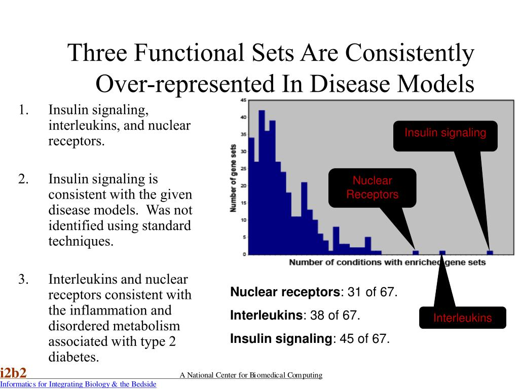 Three Functional Sets Are Consistently Over-represented In Disease Models