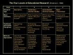 the four levels of educational research anderson 1996