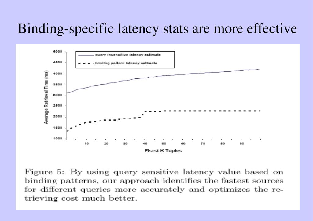 Binding-specific latency stats are more effective