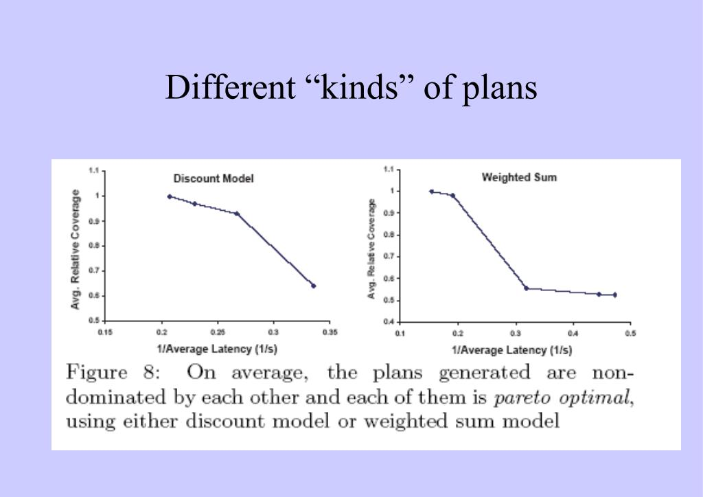 """Different """"kinds"""" of plans"""
