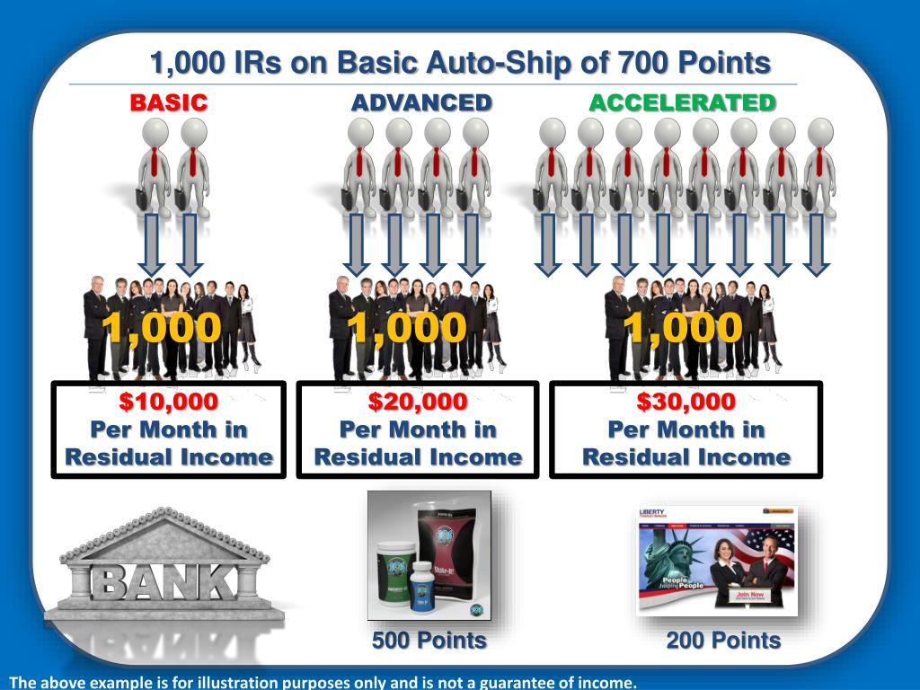 1,000 IRs on Basic Auto-Ship of 700 Points