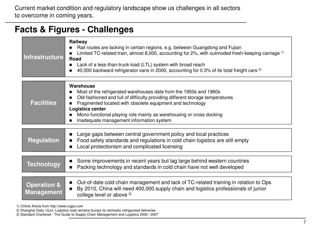 Current market condition and regulatory landscape show us challenges in all sectors