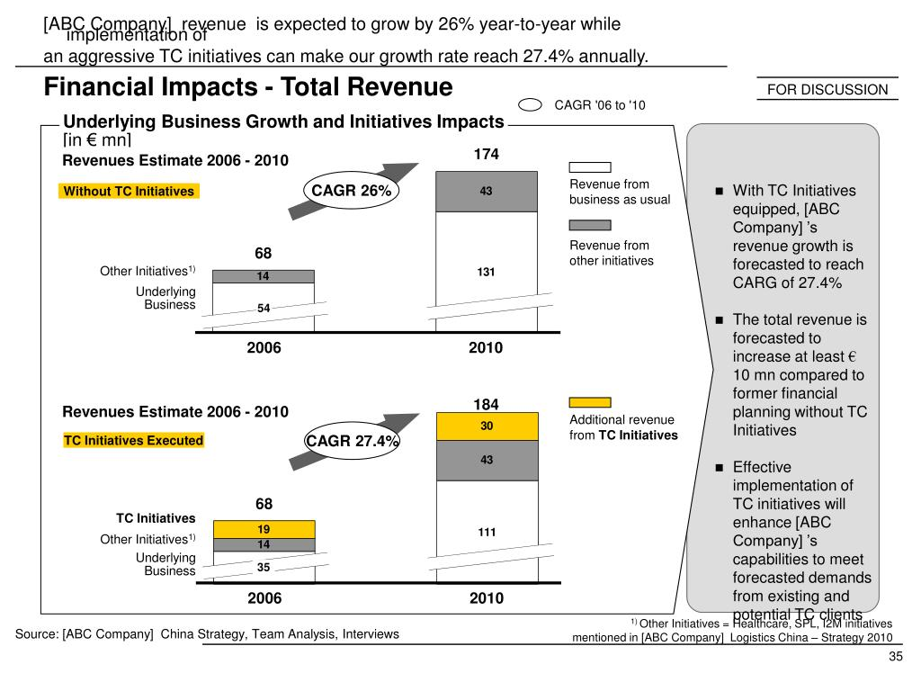 [ABC Company]  revenue  is expected to grow by 26% year-to-year while implementation of