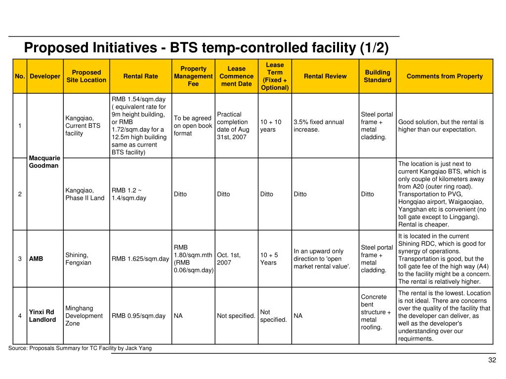 Proposed Initiatives - BTS temp-controlled facility