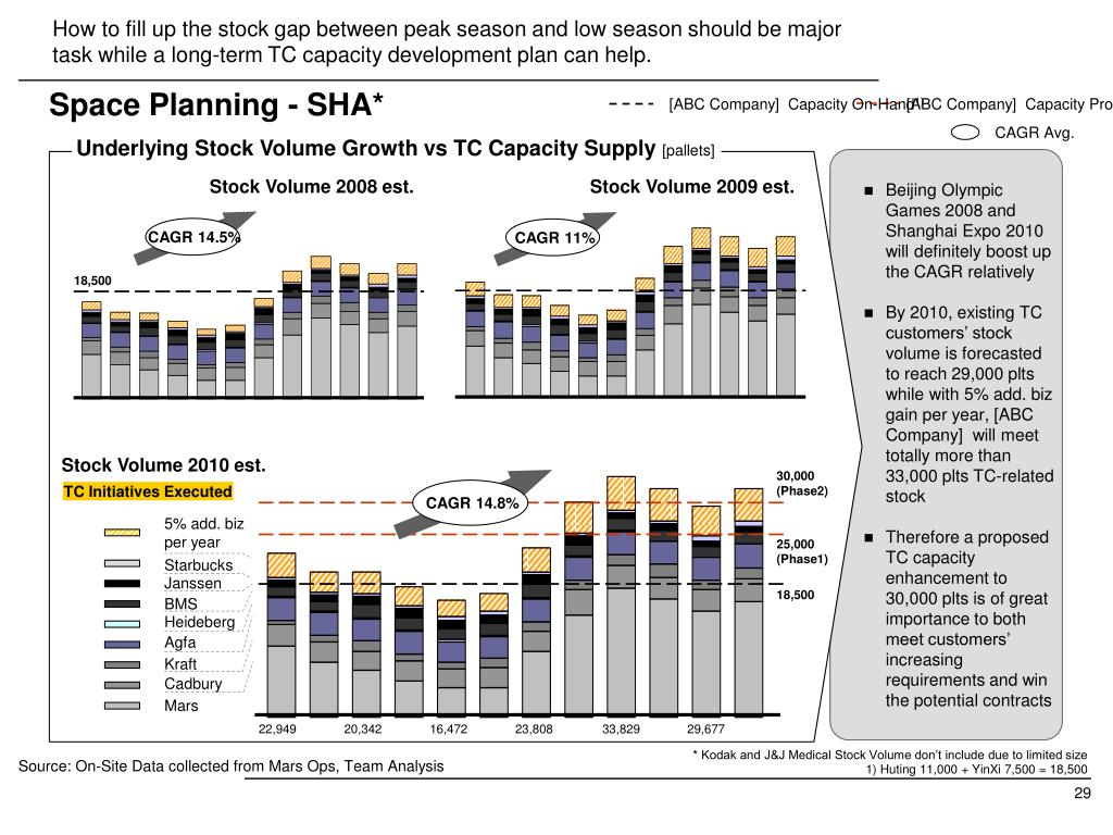 How to fill up the stock gap between peak season and low season should be major