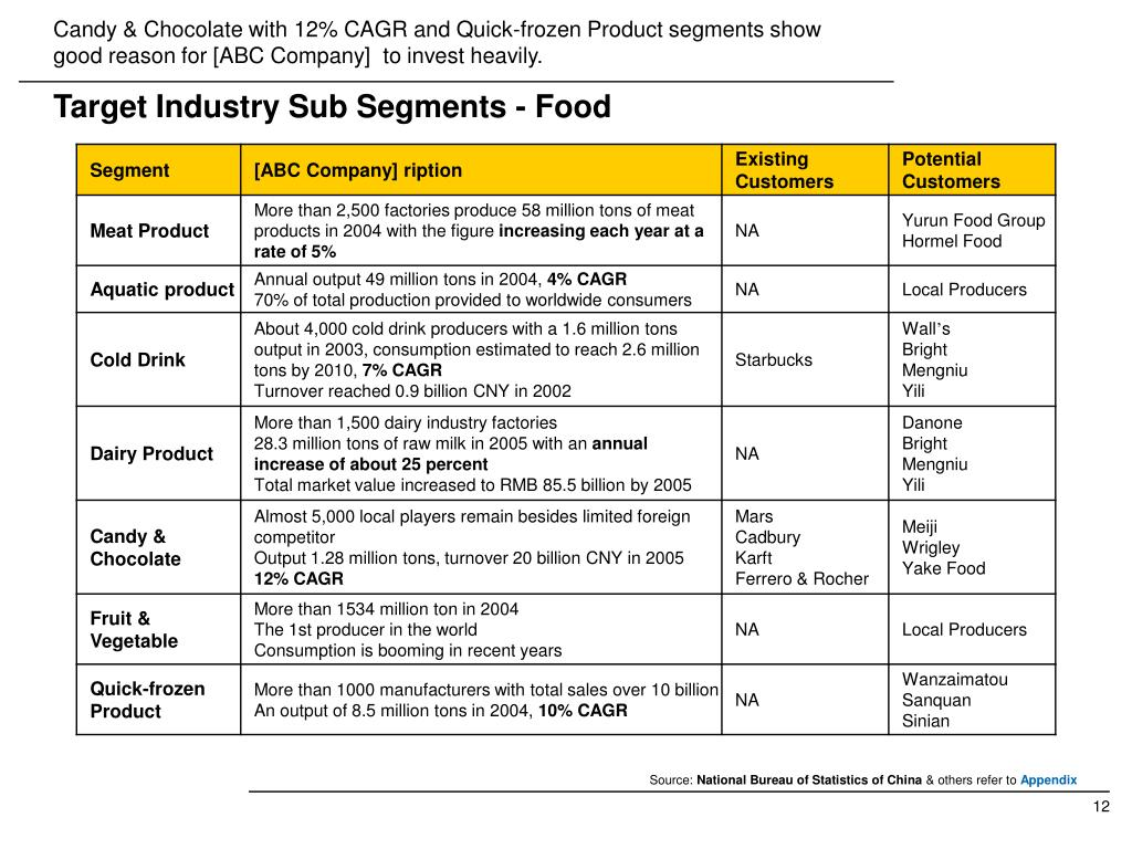 Candy & Chocolate with 12% CAGR and Quick-frozen Product segments show