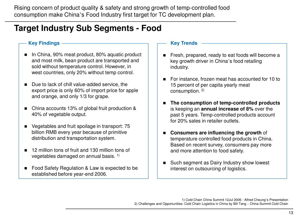 Rising concern of product quality & safety and strong growth of temp-controlled food