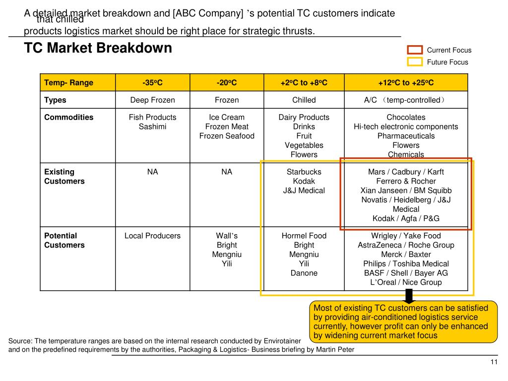 A detailed market breakdown and [ABC Company]