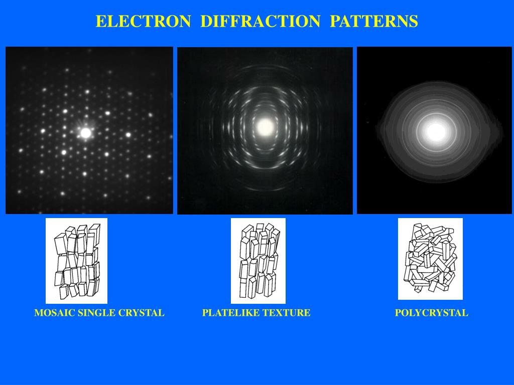 ELECTRON  DIFFRACTION  PATTERNS
