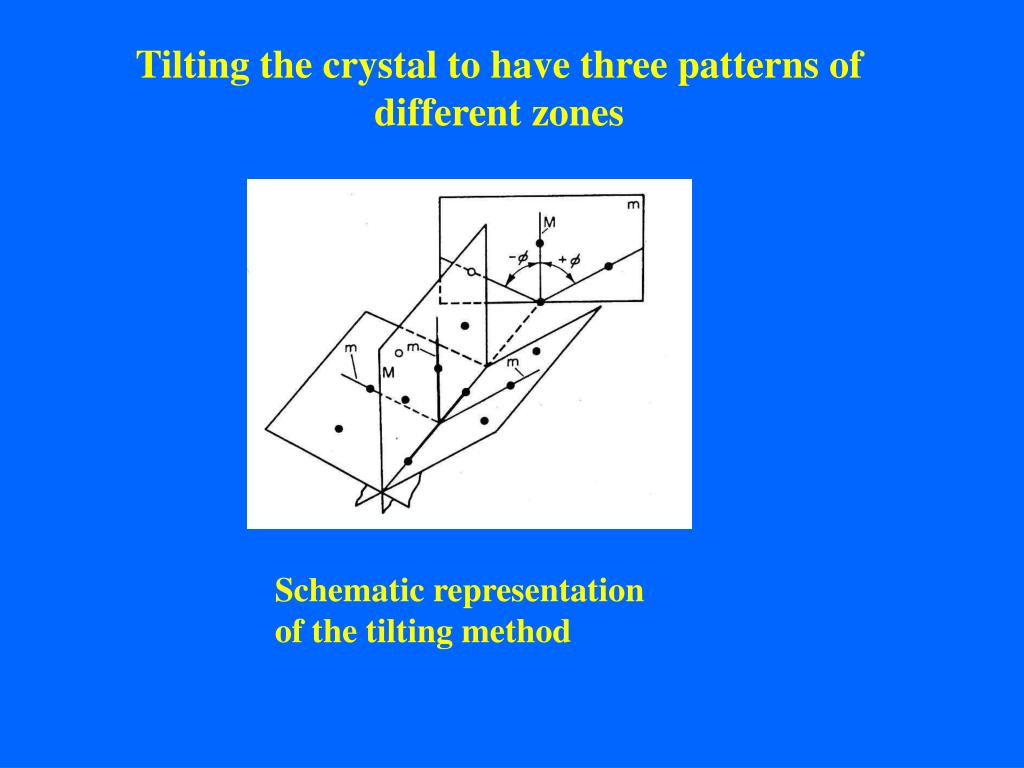 Tilting the crystal to have three patterns of different zones