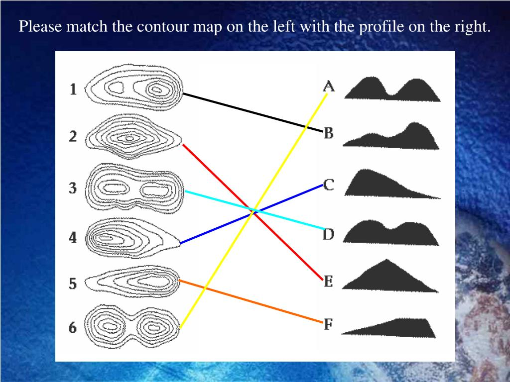Please match the contour map on the left with the profile on the right.