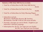 statistics of bk daily sms service in india