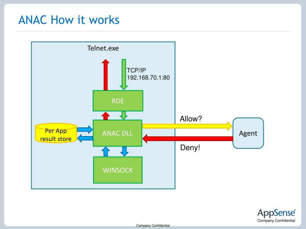 ANAC How it works