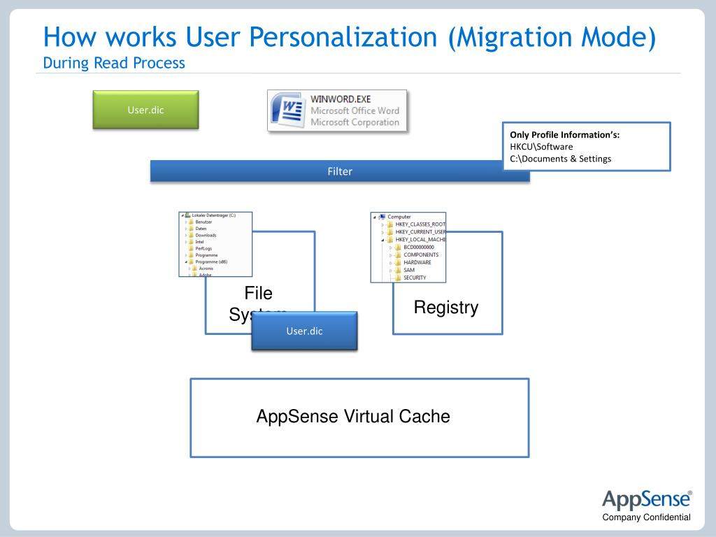 How works User Personalization (Migration Mode)