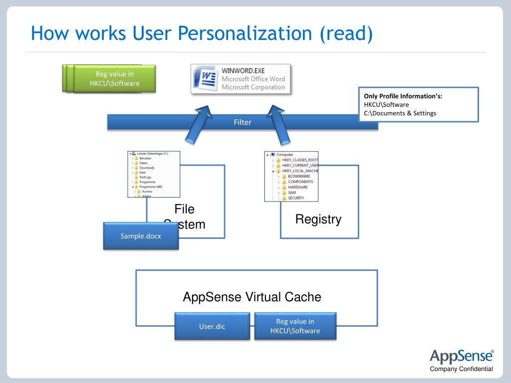 How works User Personalization (read)