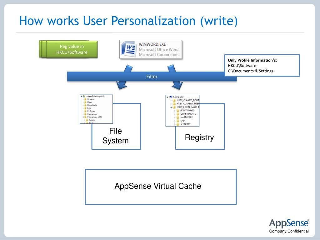 How works User Personalization (write)