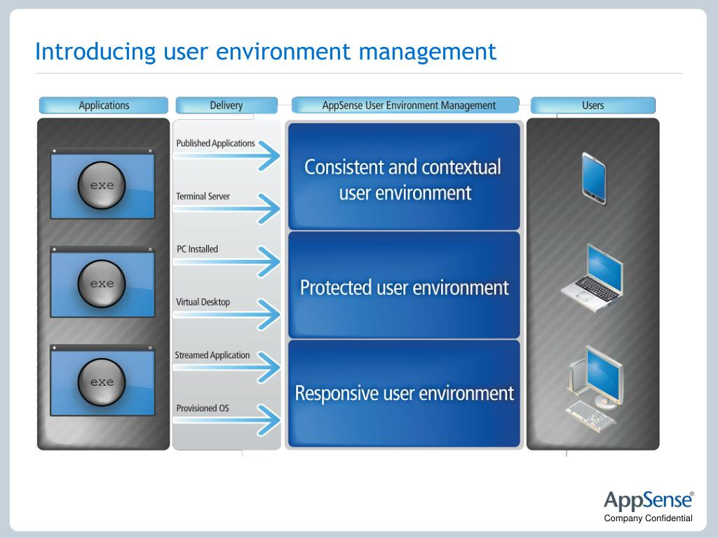 Introducing user environment management