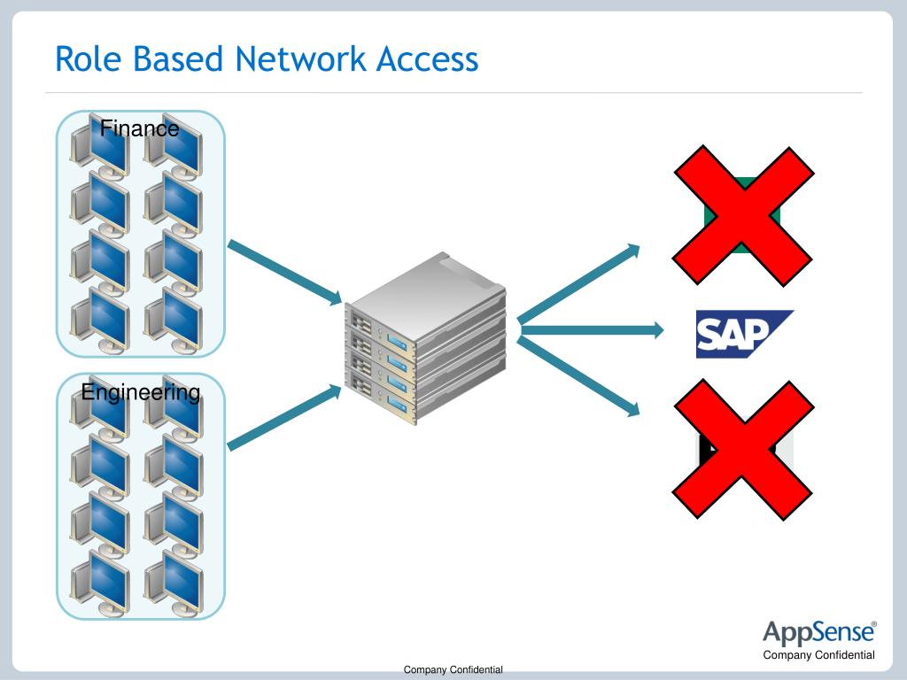 Role Based Network Access