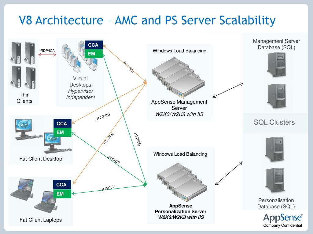 V8 Architecture – AMC and PS Server Scalability