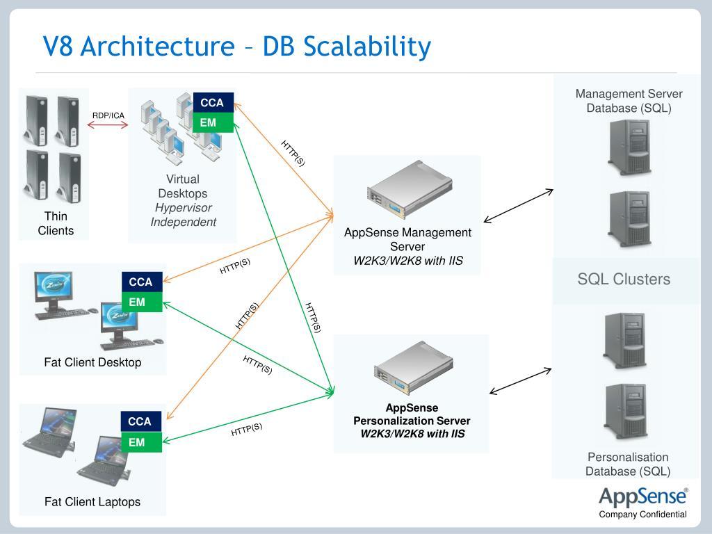 V8 Architecture – DB Scalability