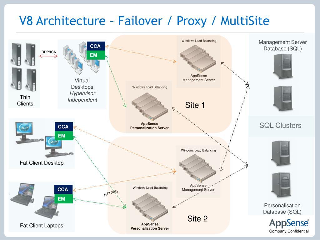 V8 Architecture – Failover / Proxy /