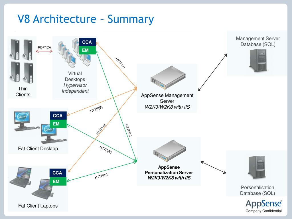 V8 Architecture – Summary