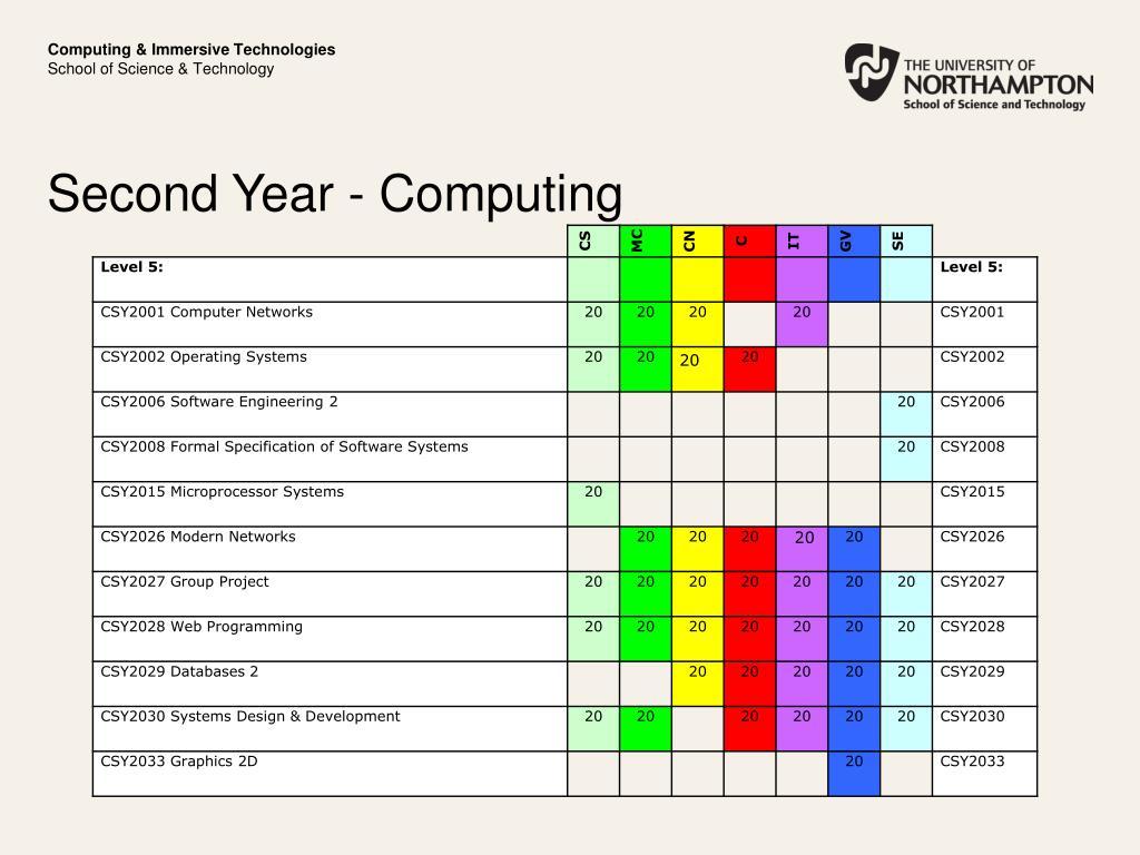 Computing & Immersive Technologies