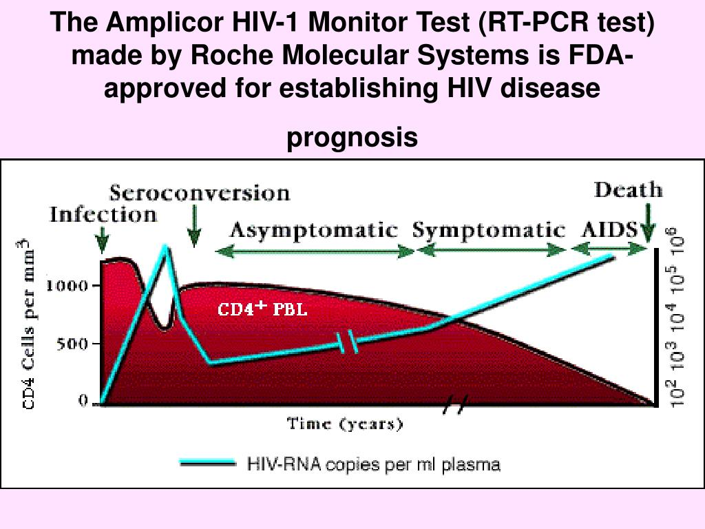 The Amplicor HIV-1 Monitor Test (RT-PCR test) made by Roche Molecular Systems is FDA-approved for establishing HIV disease prognosis