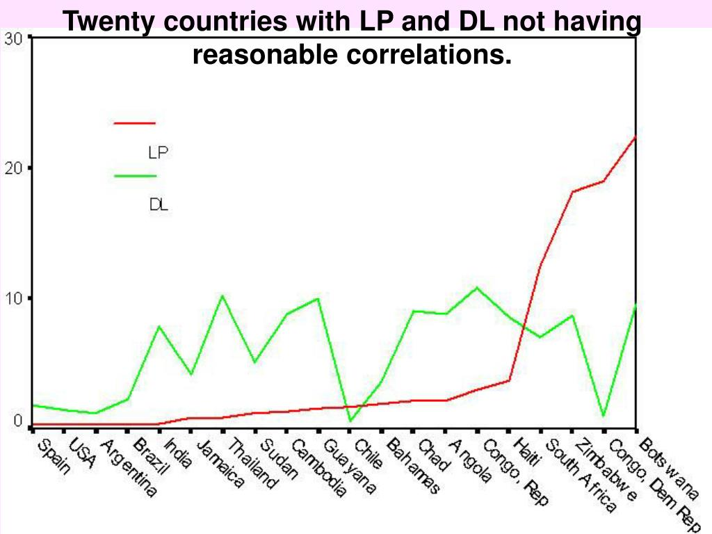 Twenty countries with LP and DL not having reasonable correlations.