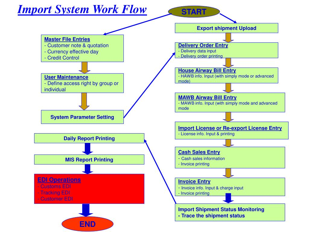 Import System Work Flow