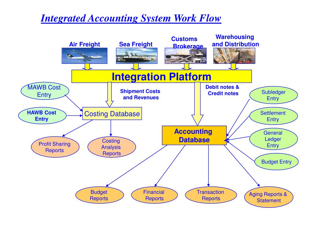 Integrated Accounting System Work Flow