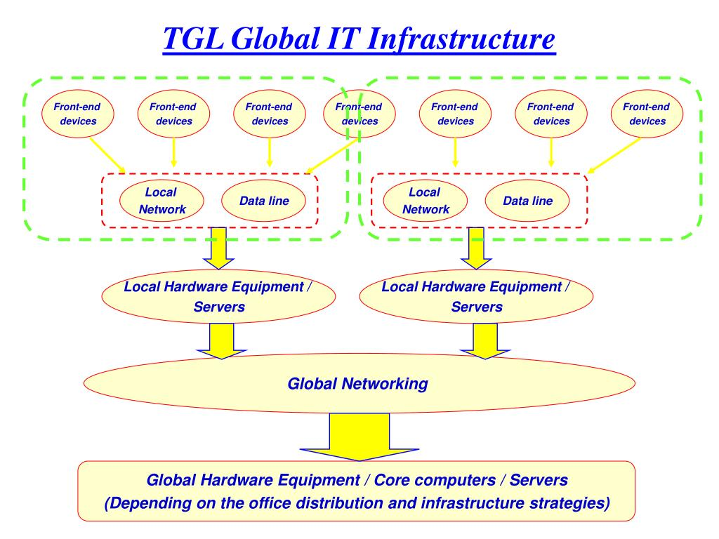 TGL Global IT Infrastructure
