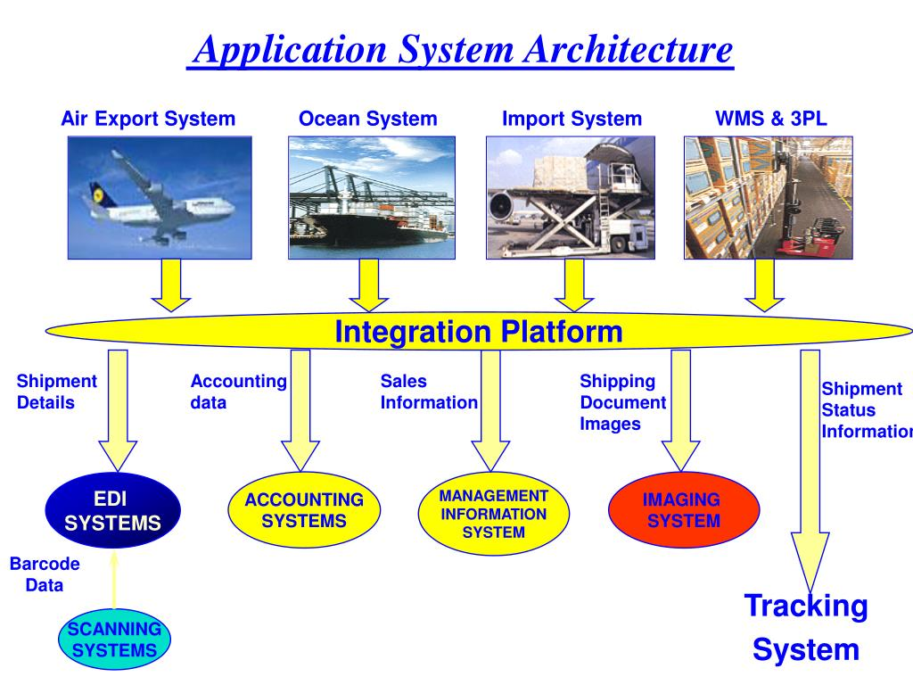 Application System Architecture