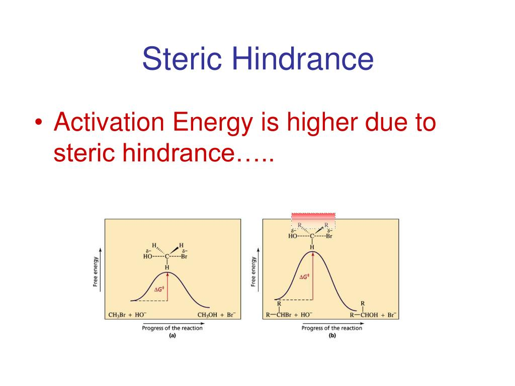 Steric Hindrance
