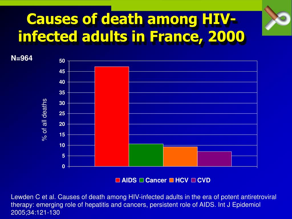 Causes of death among HIV-infected adults in France, 2000