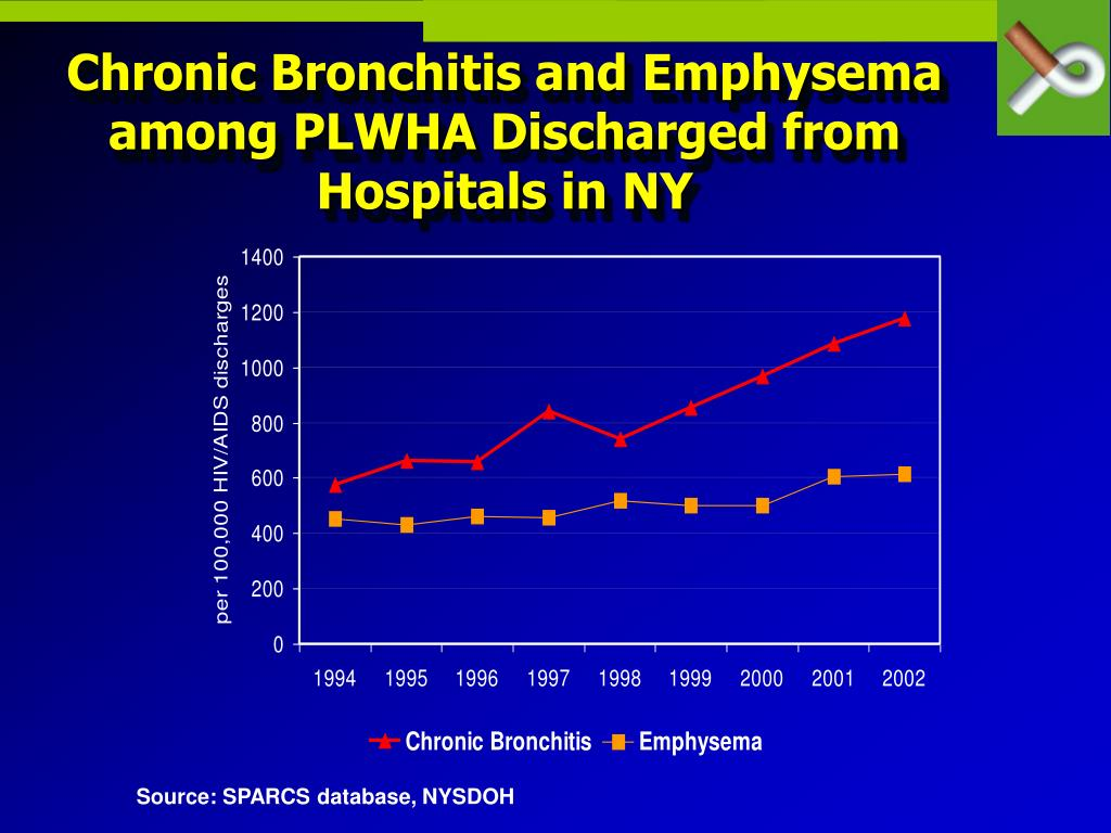 Chronic Bronchitis and Emphysema