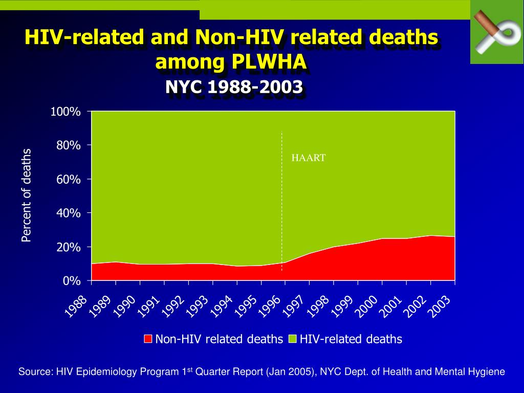 HIV-related and Non-HIV related deaths among PLWHA