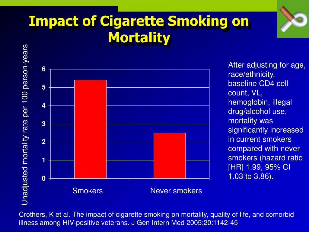 Impact of Cigarette Smoking on Mortality