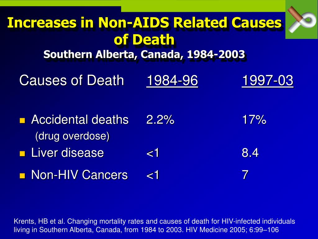 Increases in Non-AIDS Related Causes of Death
