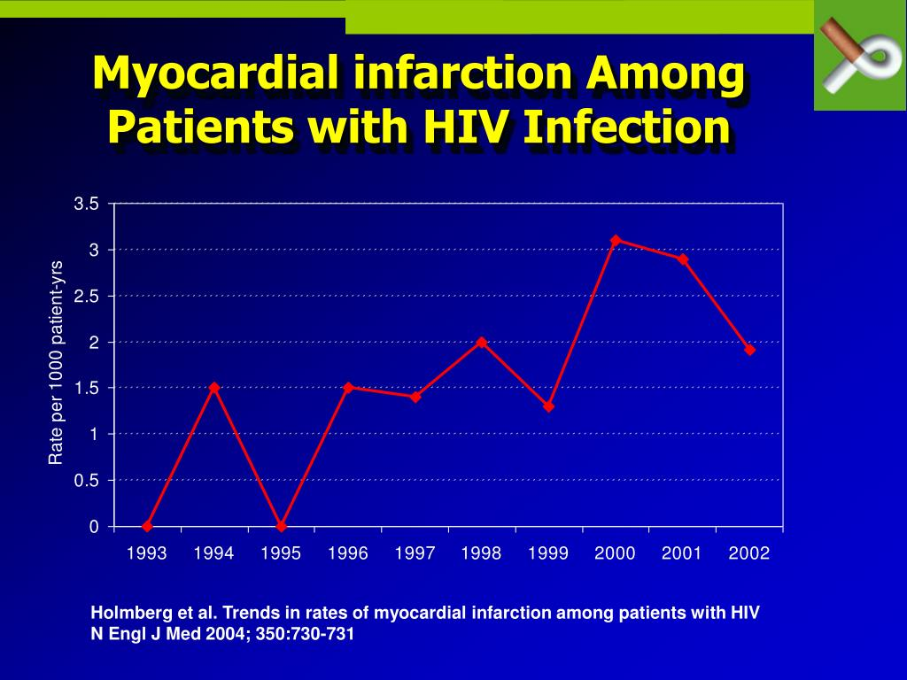 Myocardial infarction Among Patients with HIV Infection